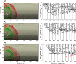 図2. シミュレーションからえられた地震波伝播のスナップショットと上下動成分の波形ペーストアップ.(a)深さ530 km,(b)深さ610 km,および(c)深さ680 kmの地震における計算波形と地震発生から60 s後の地震波伝播スナップショット.P波およびS波の波動伝播をそれぞれ赤色と緑色で,震源の位置を黄色い星で表している.計算波形についても1-8 Hzのバンドパスフィルターを適用したものである.