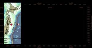 図1 (a)関東から東北にかけての測線に沿った,(b)アウターライズの地震(地図中I番)および(c)プレート境界の地震(地図中 II番)で観測されたのHi-net観測点((a)黒三角)における上下動変位波形(周期2~20秒).P,S, R1,R2はそれぞれP波,S波と2つのレイリー波を示す.