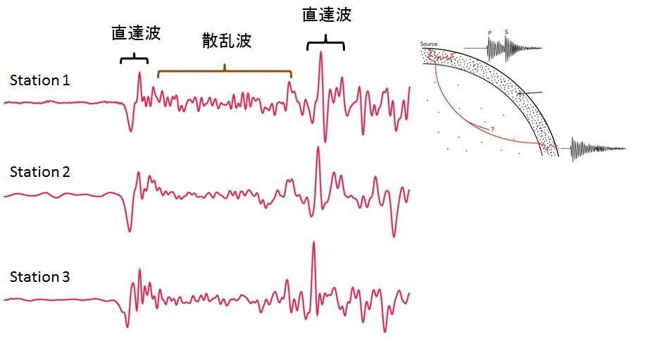 図: 地震波の種類(左)とその成因(右).地震波には観測点毎に同じような波形をしているもの(直達波)と全く異なる波形をしているもの(散乱波)がある.散乱波は地球の中の不均質によって波の伝播が曲げられることにより生ずる.