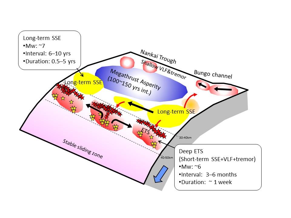 スロー地震の巨大地震との関連性