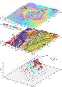 図:断層モデルと地殻変動と地表地質の比較。赤線:神城断層地表トレース。青線:小谷中山断層地表トレース。A)DD法によって再決定された震源(赤い立方)分布から得られた断層モデル。黒多角形:震源断層。水色多角形:最大滑り域。水色網は震源断層面に沿って余震活動が少ない領域。青多角形:小谷中山断層の浅い部分(0~4km)。B)神城断層に沿って地形と地質図。C) 国土地理院の解析による干渉SAR図(原初データ所有:JAXA)