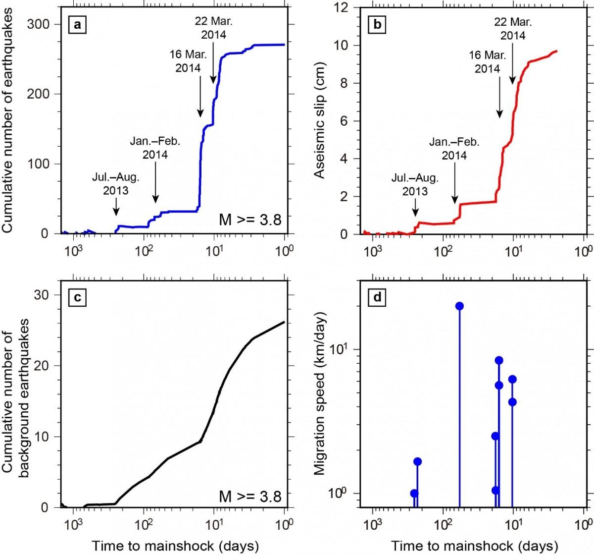 2014年チリ北部地震M8.2の発生前に見られた加速的な固着の剥がれ