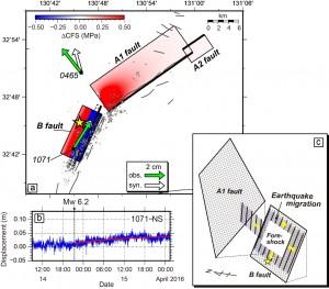 図3. a) カラースケール(CFS)は前震(Mw 6.2)による本震断層面(A1-, A2-, B-fault)へ加わったCoulomb応力変化を示します.灰色の○印は前震から本震発生直前までの地震活動の震央位置を示します.黄色の☆印は本震の破壊開始点、灰色の実線は活断層の地表トレース.緑色の矢印は前震から本震発生前までに測地観測点で観測された非定常な変位ベクトル、白色矢印は前震の断層面上にすべり(約25 cm)を仮定して計算された理論変位ベクトル.b) 測地観測点(電子基準点)1071で捉えられた前震発生以降の非定常な変位変化.赤い曲線は、対数関数によるフィットを示します.c) 前震発生以降の地震の移動現象の概念図.黄色い矢印は前震域の拡大方向、黄色い☆印は本震の位置を示します.