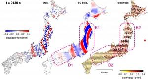 図: 地震波勾配法によって解析された地震波動場の例.左図に地震発生時からの経過時間130秒における各観測点の周期25-50秒の上下動方向変位を,中央図には地震波勾配法によって再構築された連続波動場を,右図には推定された空間勾配を用いて推定されたスローネスベクトルの空間分布をそれぞれ示す.スローネスベクトルは,矢印の向きが波動伝播方向を,長さがスローネスの大きさをそれぞれ示す.震央位置は右図に星印で示されている.