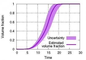 図2:提案手法で評価した固体相体積分率の将来予測とその不確実性。