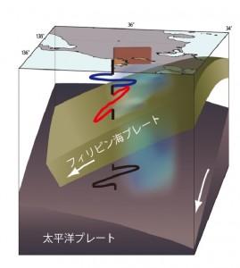 1891年濃尾地震の震源域下の構造とS波偏向の概念図