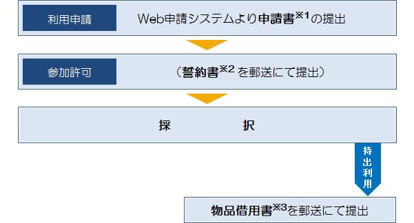 共同利用申し込みの流れ_特定利用機器