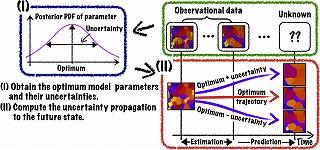 大規模シミュレーションモデルのための4次元変分法データ同化に基づく予測不確実性評価法