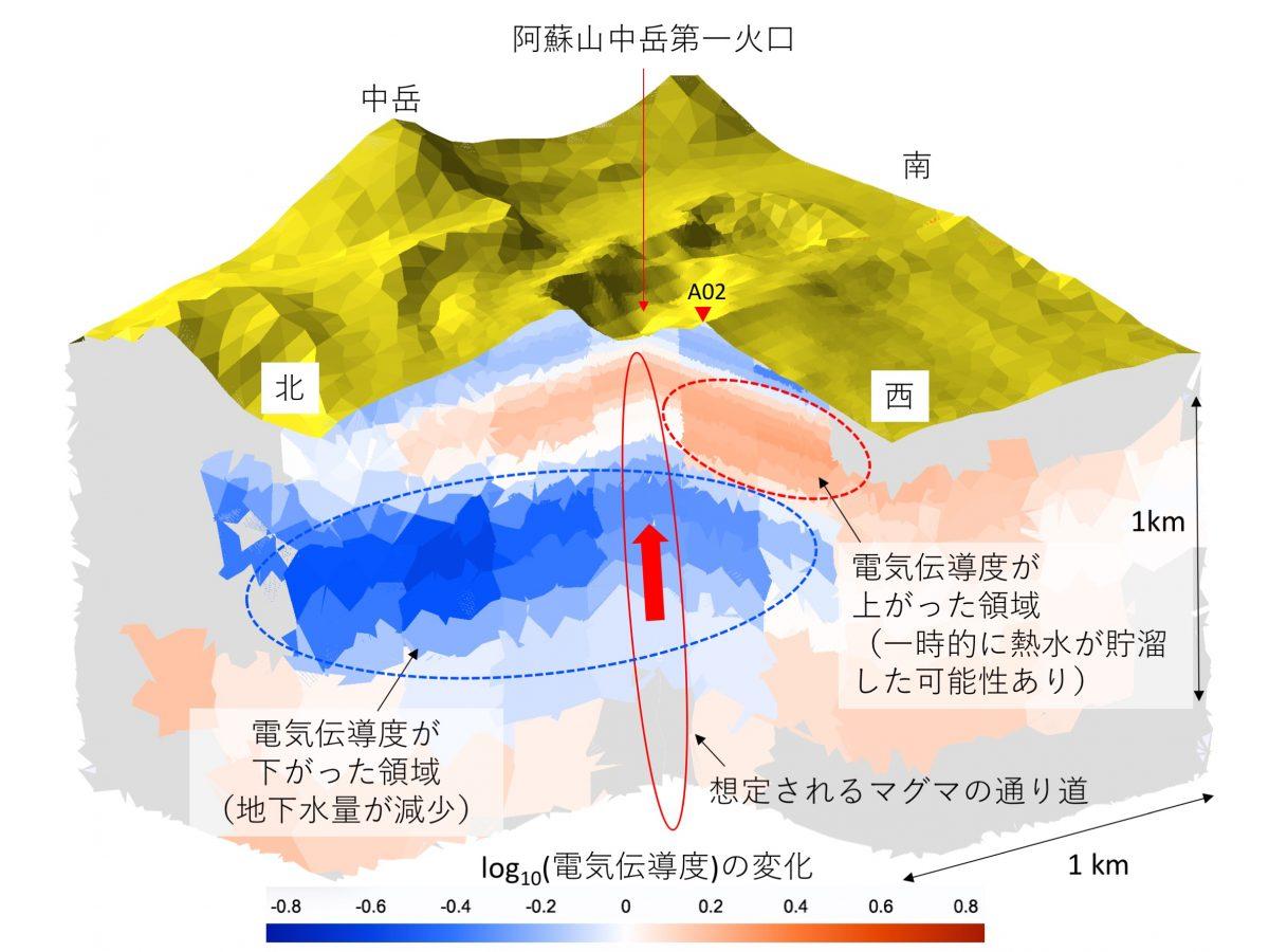 2014年阿蘇山マグマ噴火に伴う地下電気伝導度構造の時間変化