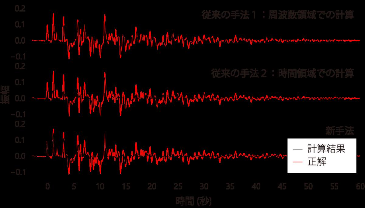 新しい地震波形解析手法の開発