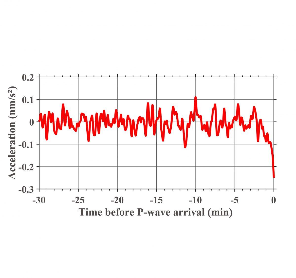 2011年東北沖地震の地震波到達前に観測された重力変化