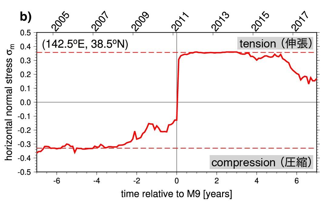 2011年東北沖地震の前後に発生した応力異常