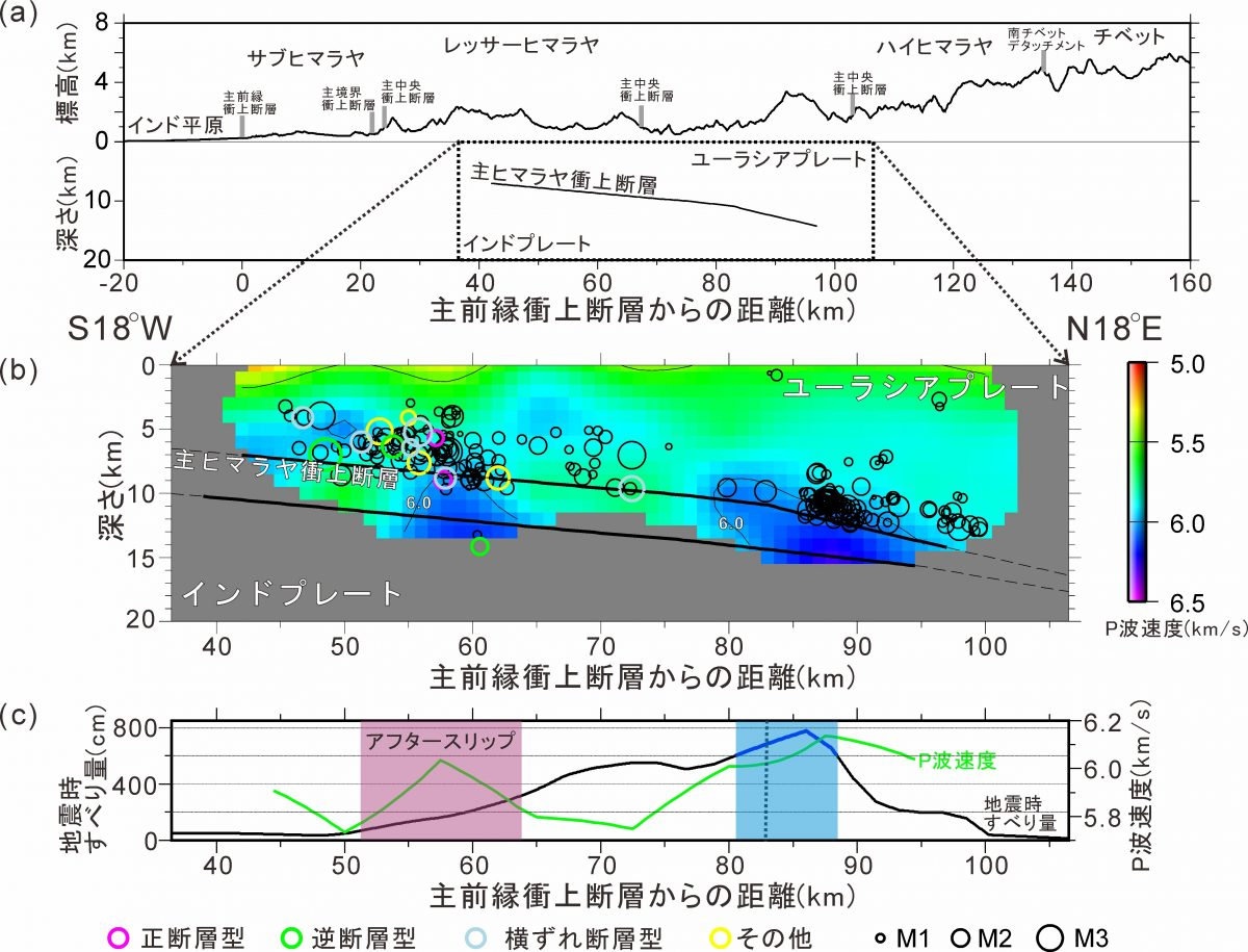 2015年ネパール・ゴルカ地震: 自然地震反射法による震源断層のイメージング,構造と断層すべり挙動との関係