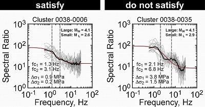 スペクトルの評価による安定した応力降下量推定手法の開発