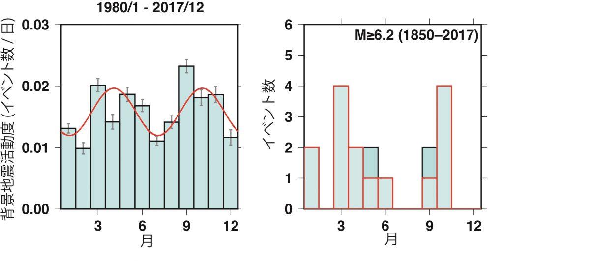 山陰地方の地殻内地震活動の季節変動性