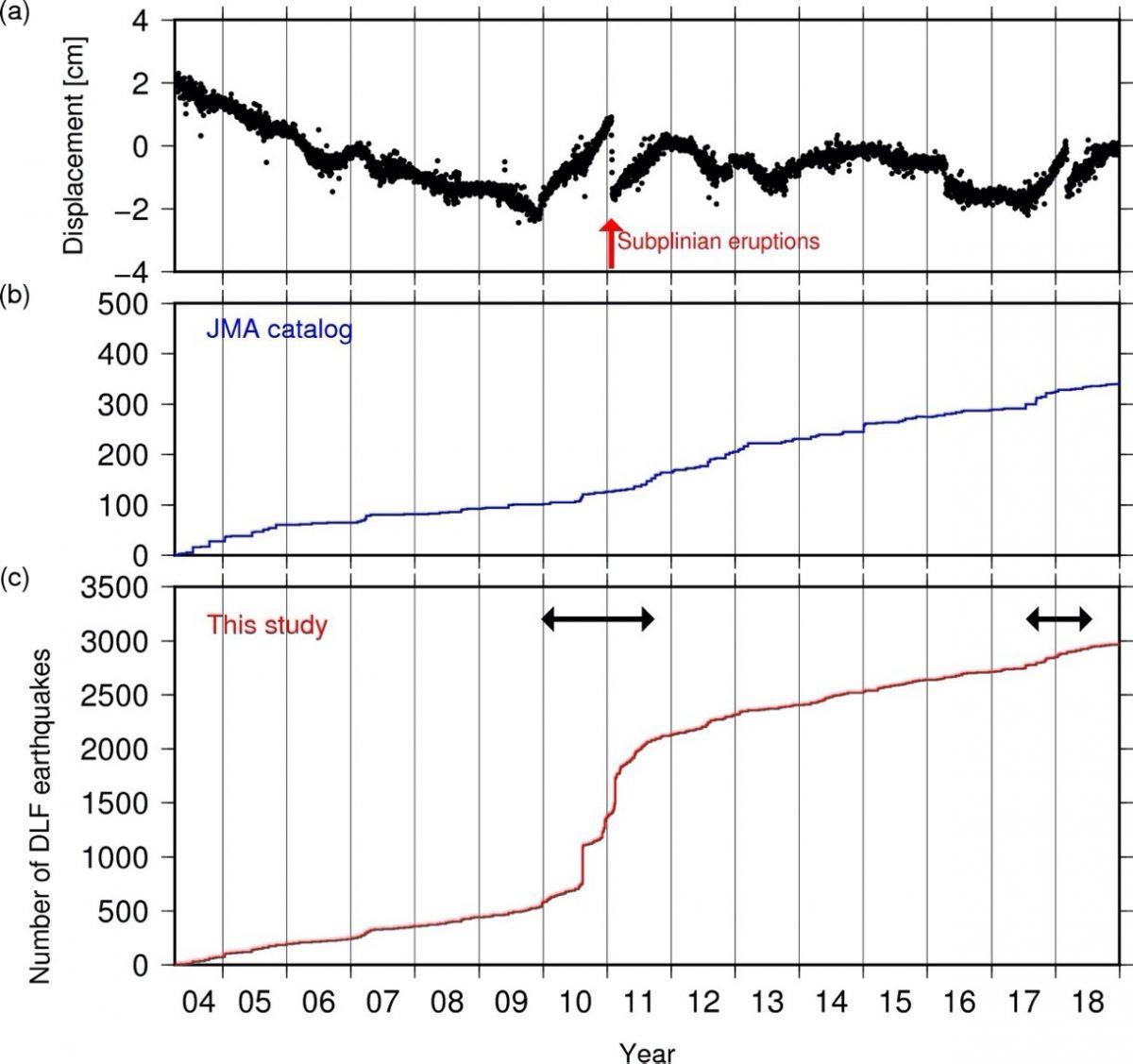 霧島山新燃岳の噴火と関連した深部低周波地震
