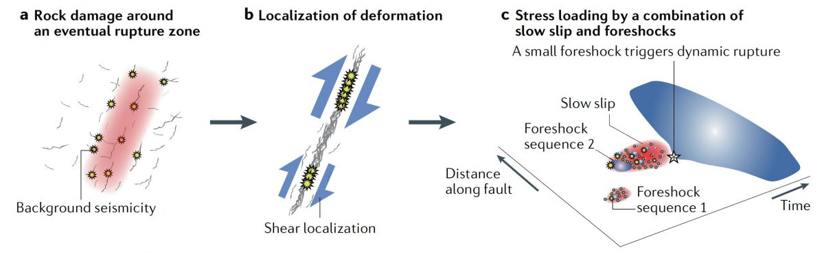 大地震の発生過程